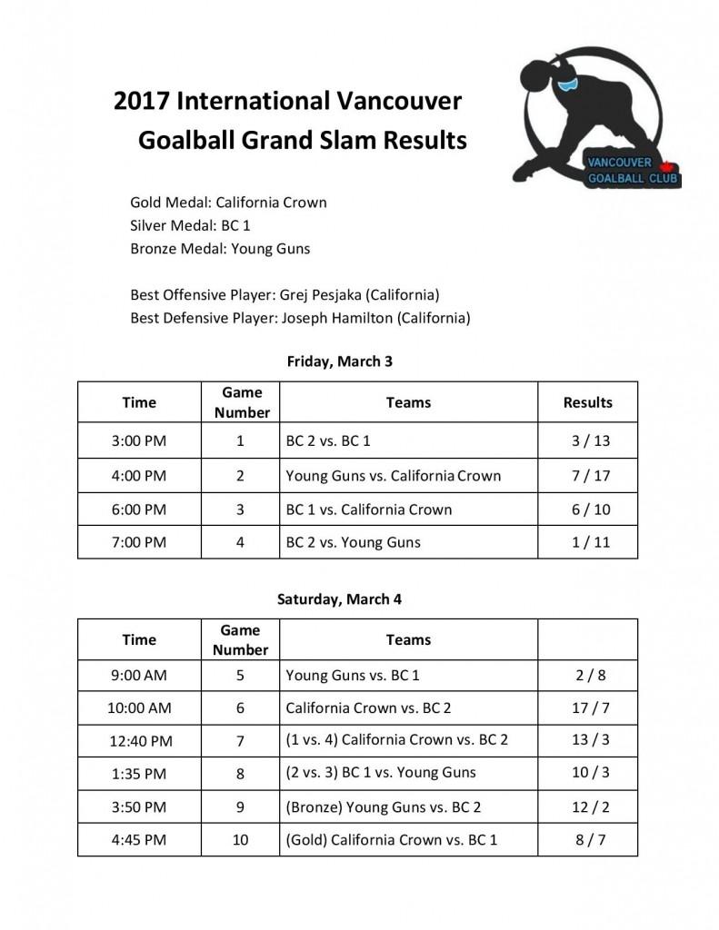 grand slam scores
